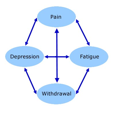 interdependancy between depression and pain Open access original article the relationship between sensory defensiveness, anxiety, depression and perception of pain in adults.